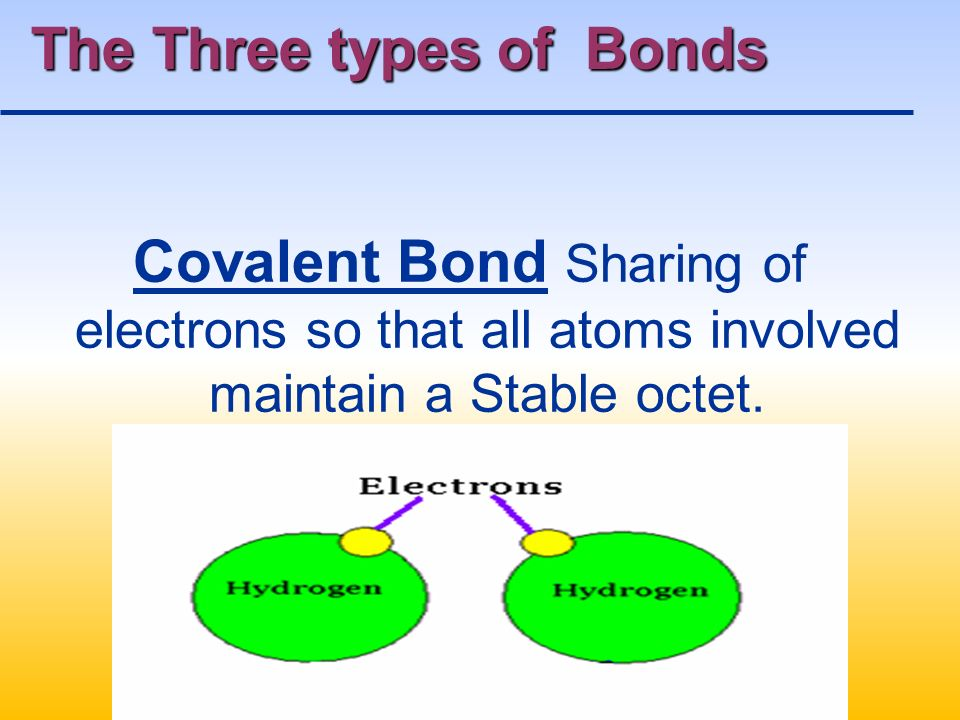 The Three types of Bonds