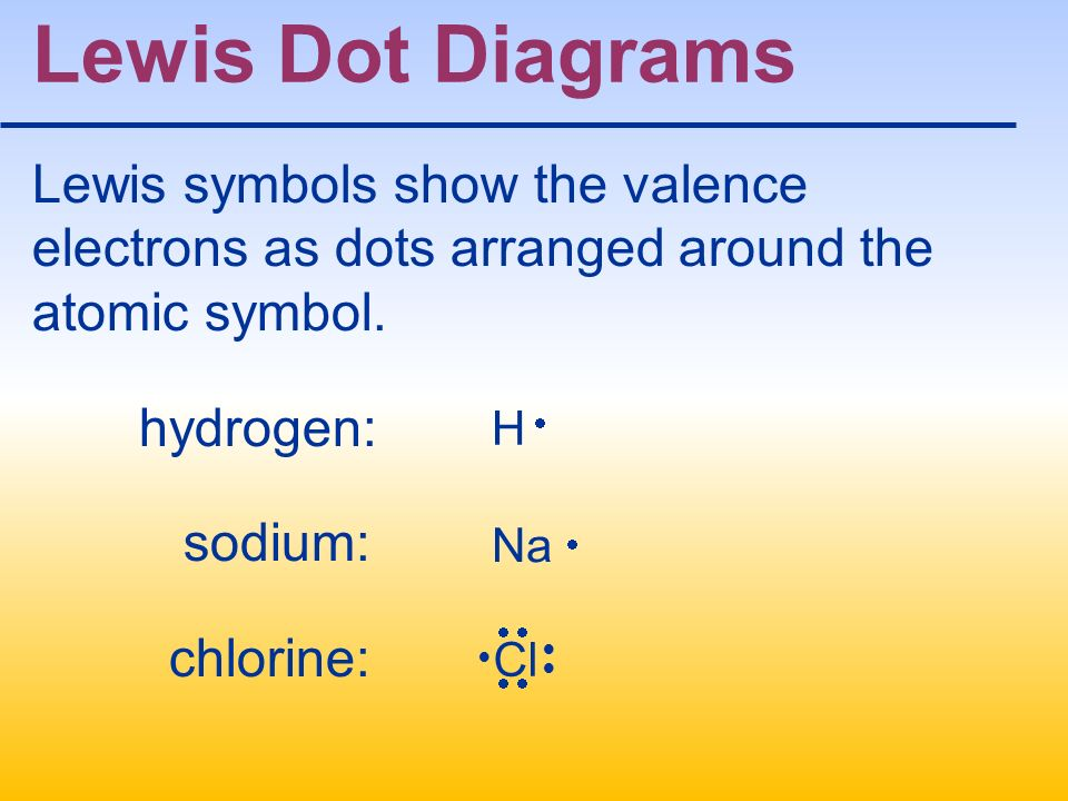 Lewis Dot Diagrams Lewis symbols show the valence electrons as dots arranged around the atomic symbol.