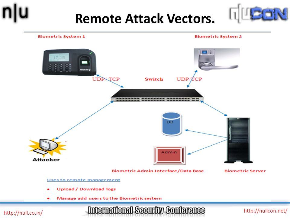 Remote Attack Vectors. http://nullcon.net/ http://null.co.in/