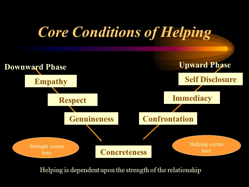 core conditions in counselling