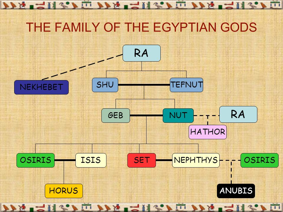 the nile valley chapter 2 section 1 world history mrs thompson