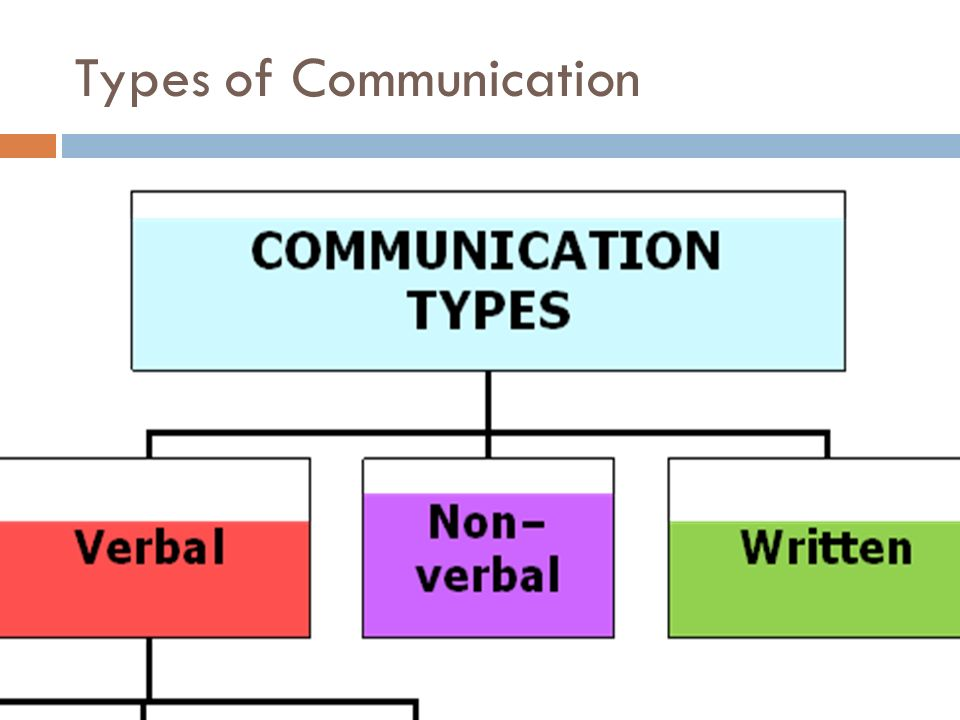 communication and types of communication