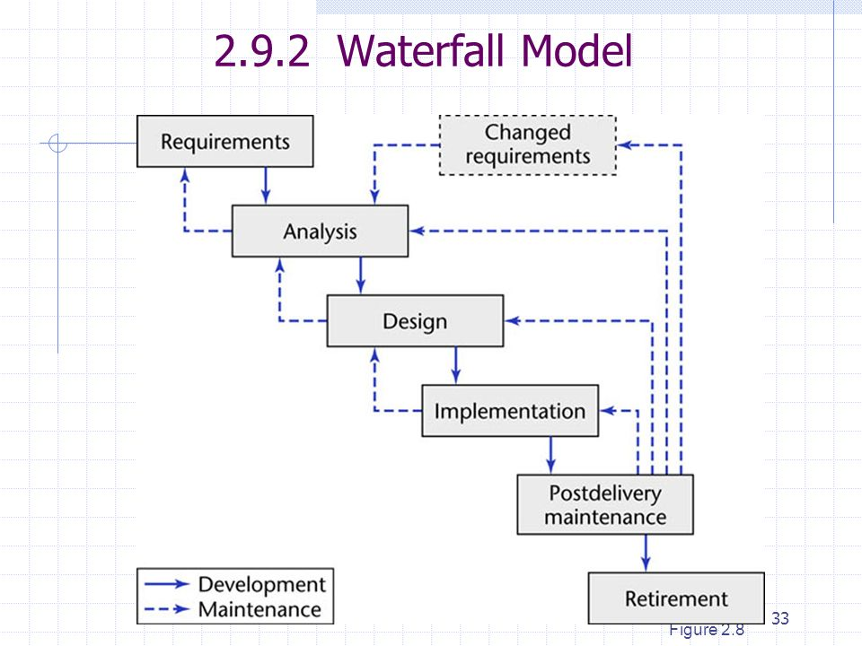 Software Life Cycle Models Ppt Video Online Download