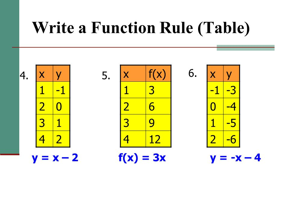 how to write a function rule from a word problem