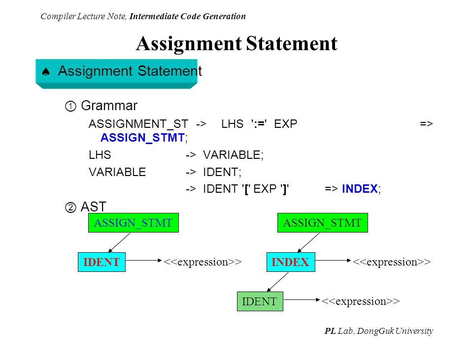 compiler essay Essay on computer programming languages article shared by the earliest programming languages - machine and assembly languages- are called log-level languages, because programmers who use them must write instructions at the finest level of detail.