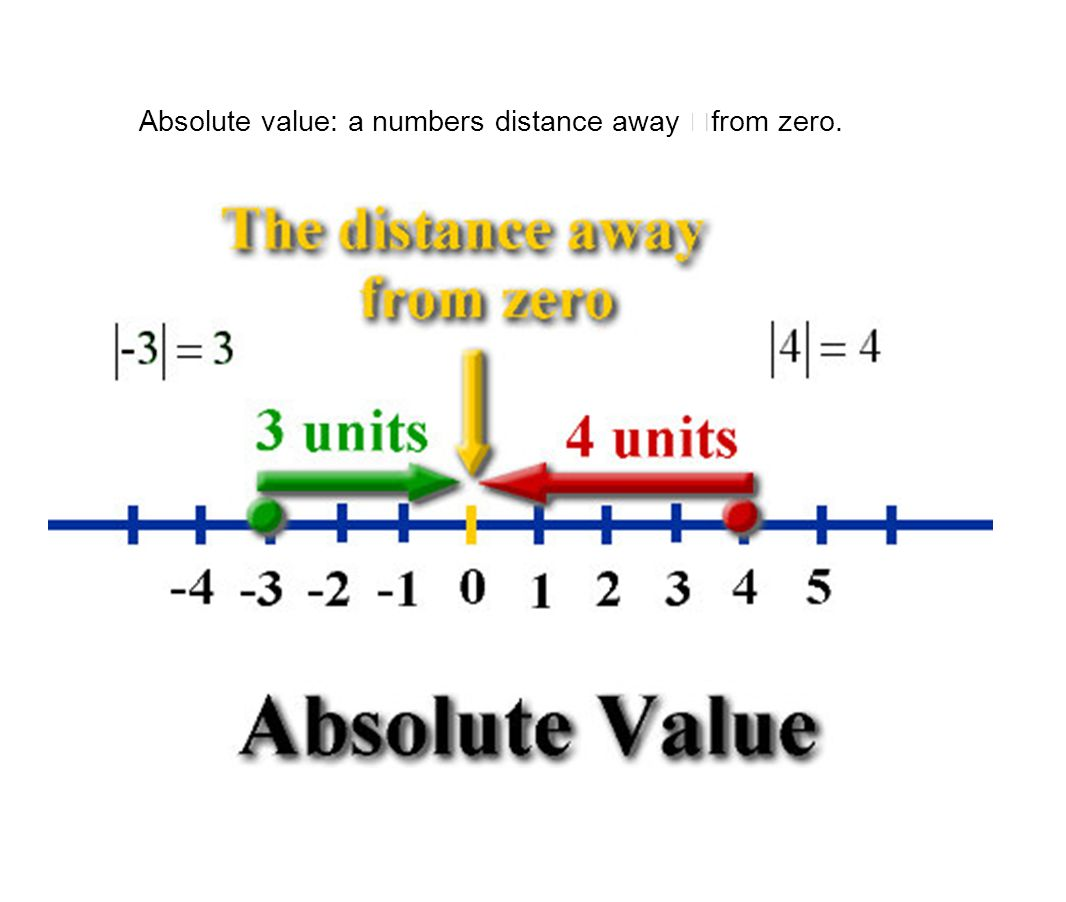 Absolute value: a numbers distance away from zero.