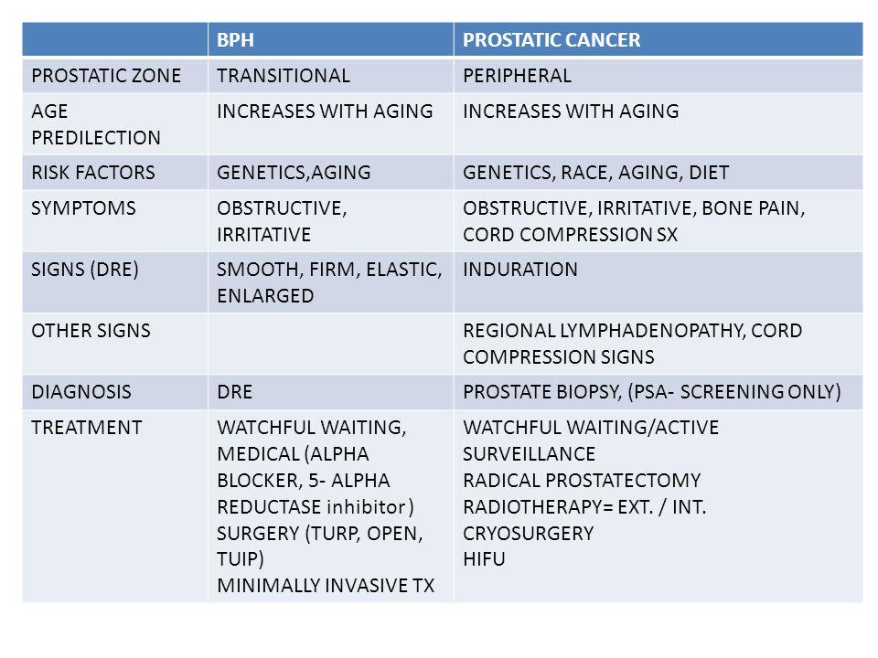 bph vs prostate cancer dre)