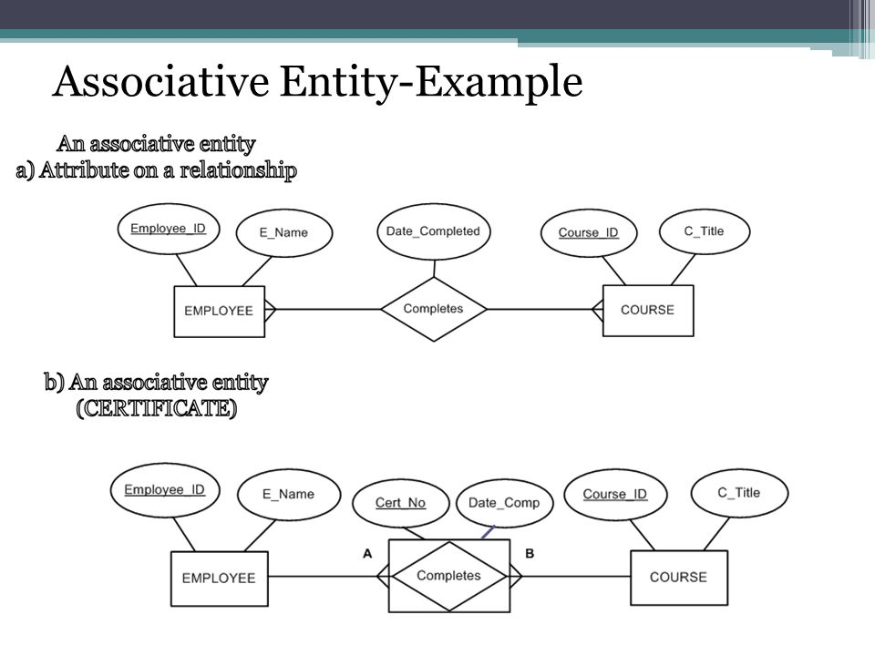 Entity relationship modeling ppt video online download 31 associative entity example ccuart Images