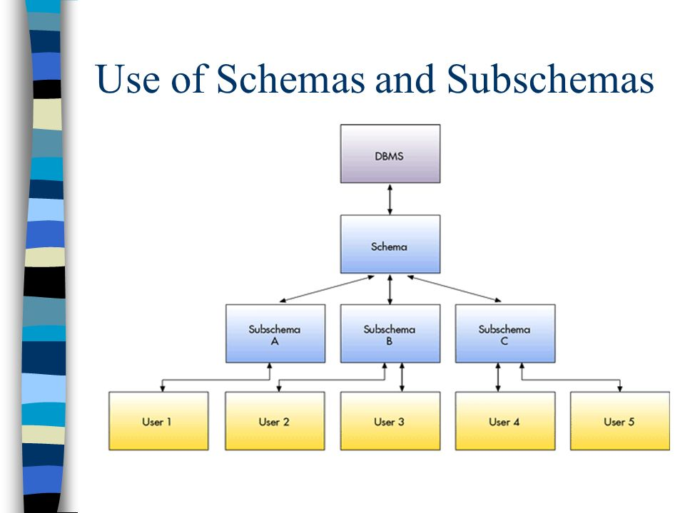 Foundations of information systems ppt download.