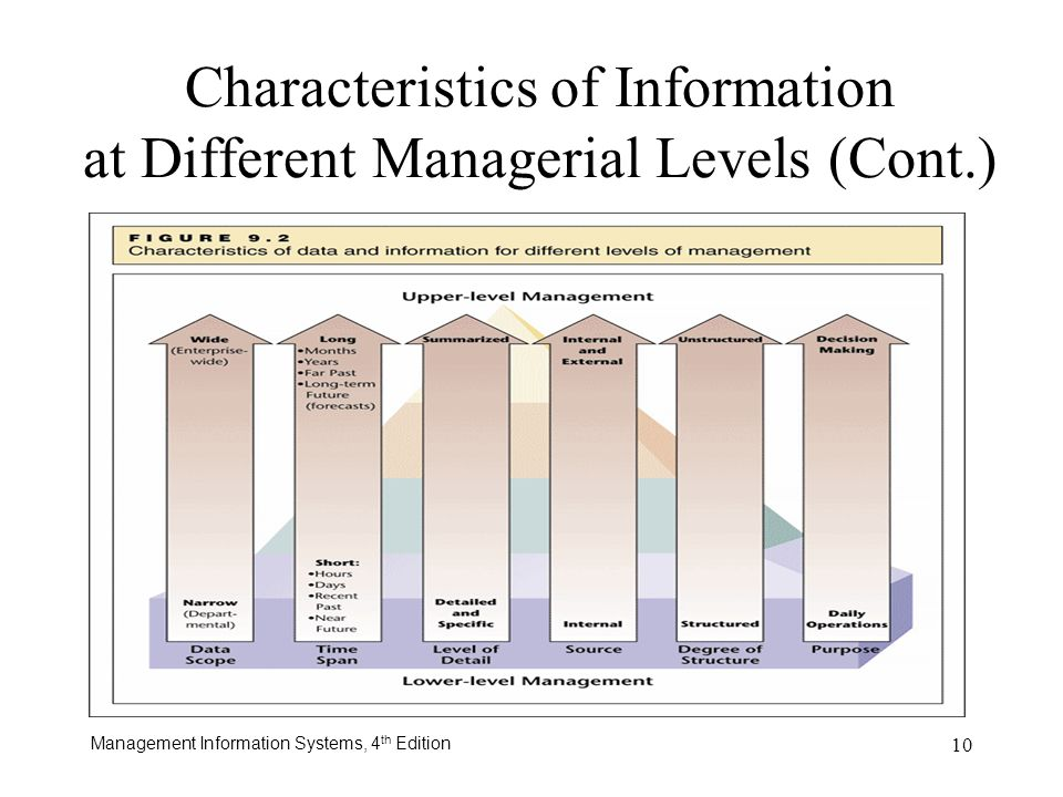different levels of management