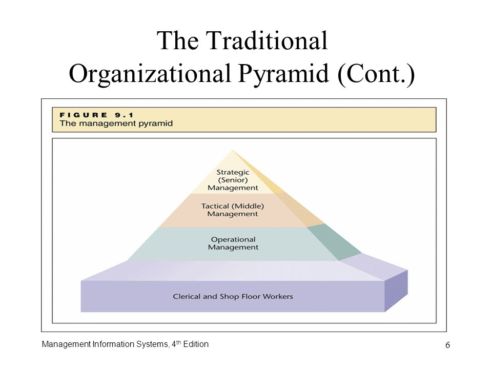 traditional management pyramid