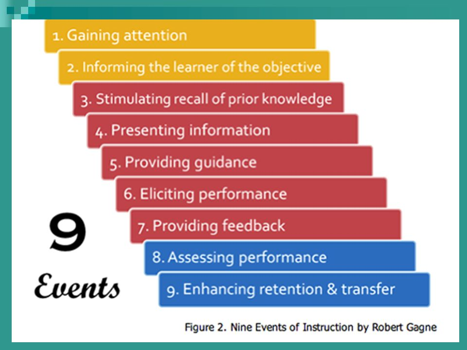 Learning Conditions 9 Events Of Instruction Robert Gagne Ppt Video Online Download