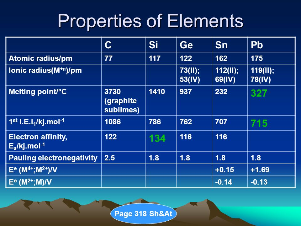 2 Properties Of Elements