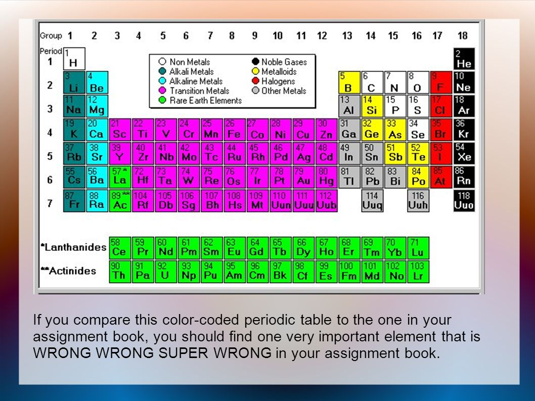 Ions and isotopes ppt video online download 12 if you compare this color coded periodic table to the one in your assignment book you should find one very important element that is wrong wrong super urtaz Image collections
