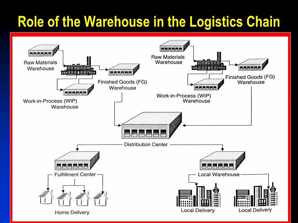 distribution management in supply chain management pdf