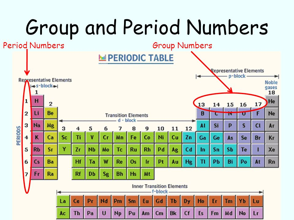 A Little Periodic Table History Ppt Video Online Download