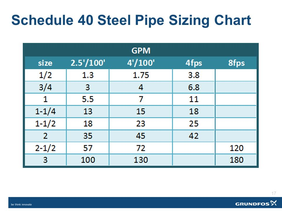 Schedule 40 Steel Pipe Sizing Chart  sc 1 st  SlidePlayer & Sizing Variable Flow Piping u2013 An Opportunity for Reducing Energy ...