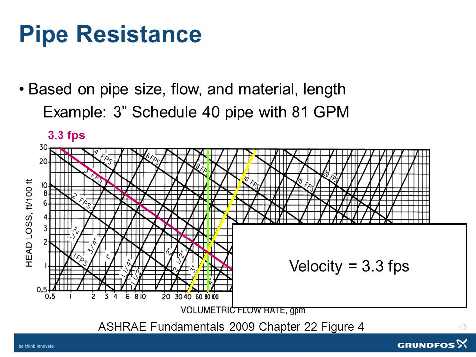 Sizing Variable Flow Piping – An Opportunity for Reducing