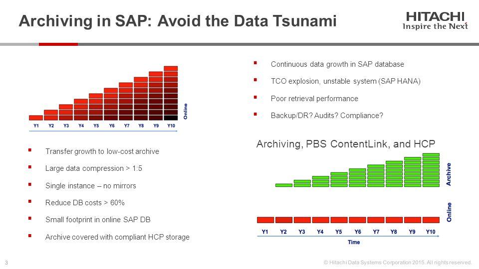 PBS Contentlink and Hitachi Content Platform − SAP Data