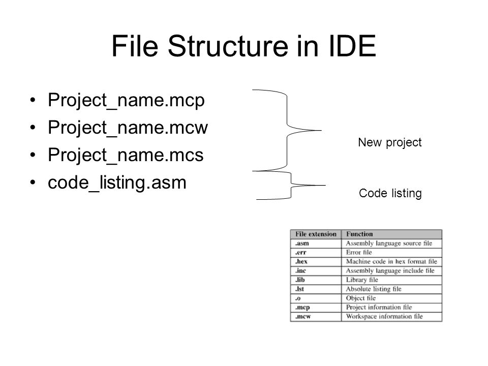File Structure in IDE Project_name.mcp Project_name.mcw