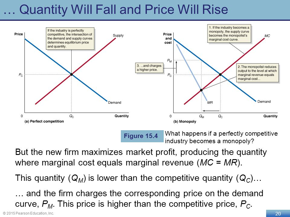 the supply curve for a monopolist is
