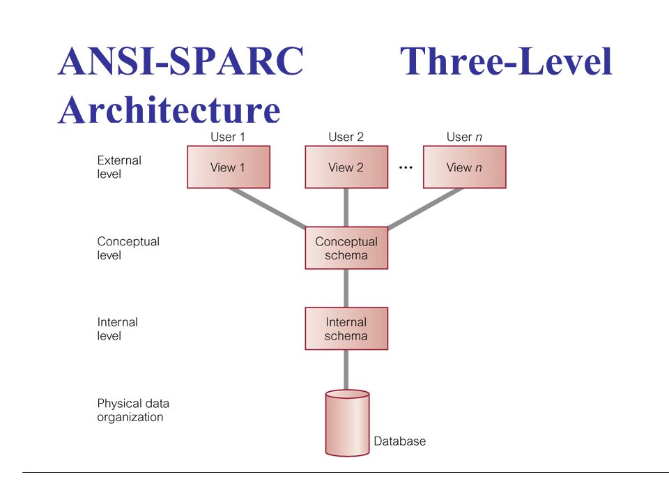 Database system concepts and architecture ppt download 14 ansi sparc three level architecture altavistaventures Gallery