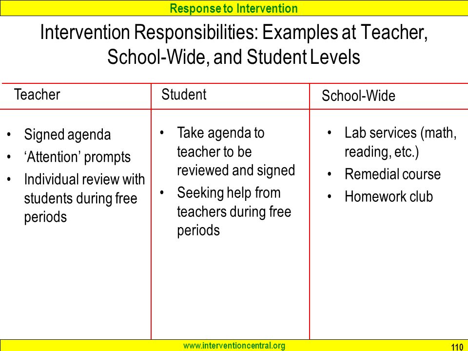 Intervention Responsibilities: Examples at Teacher, School-Wide, and Student Levels