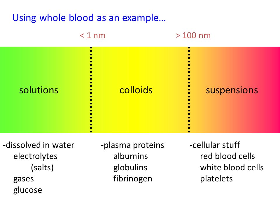 Solutions Suspensions And Colloids Ppt Video Online Download