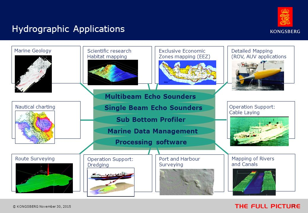Hydrographic Applications