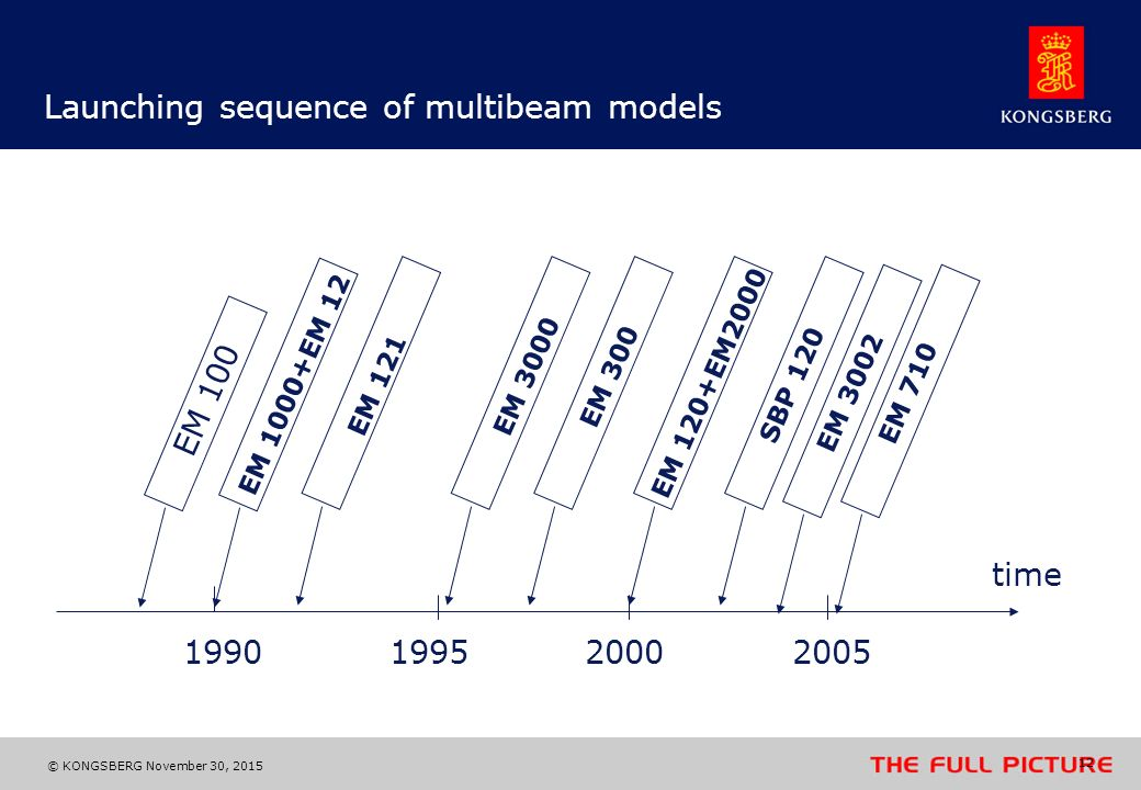 Launching sequence of multibeam models