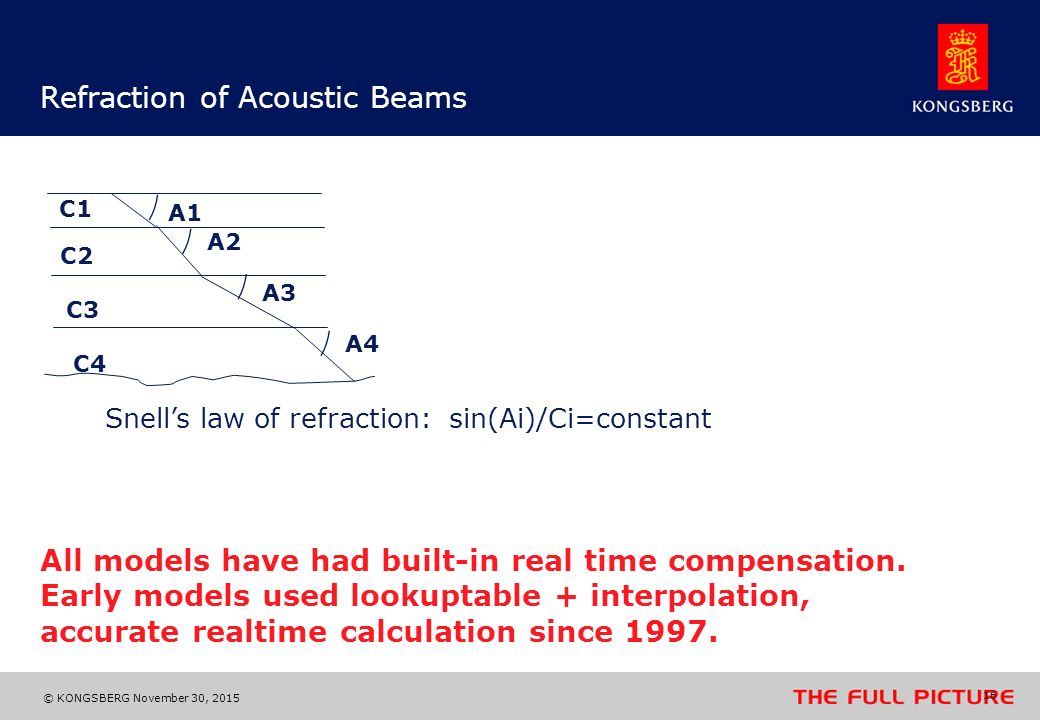 Refraction of Acoustic Beams