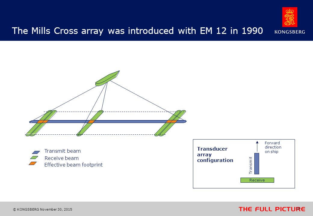 The Mills Cross array was introduced with EM 12 in 1990