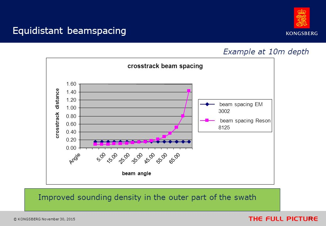 Equidistant beamspacing
