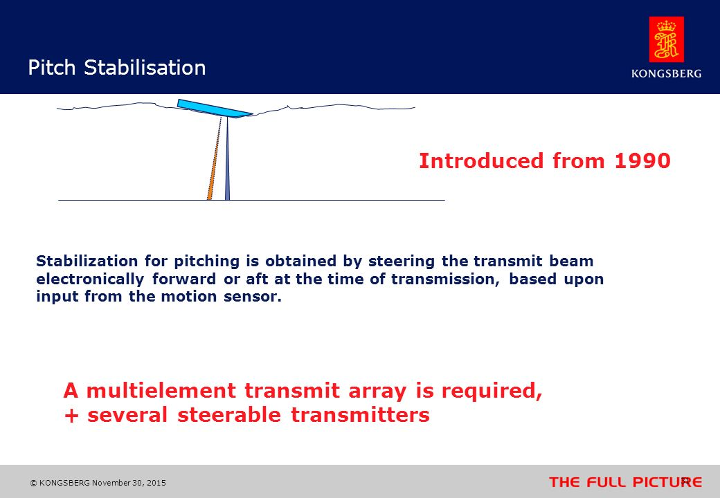 A multielement transmit array is required,