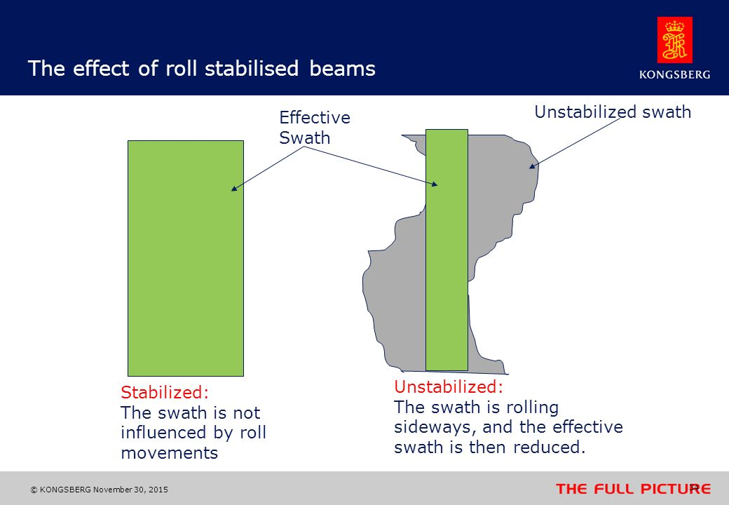 The effect of roll stabilised beams