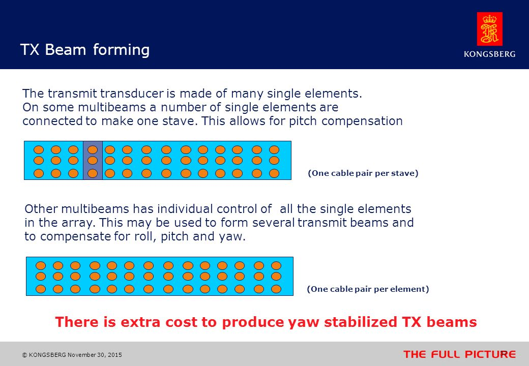 There is extra cost to produce yaw stabilized TX beams