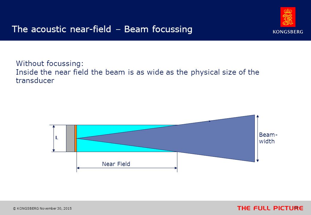 The acoustic near-field – Beam focussing