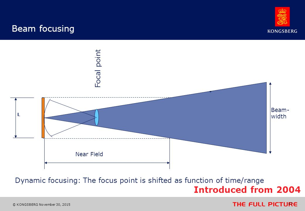 Beam focusing Introduced from 2004 Focal point