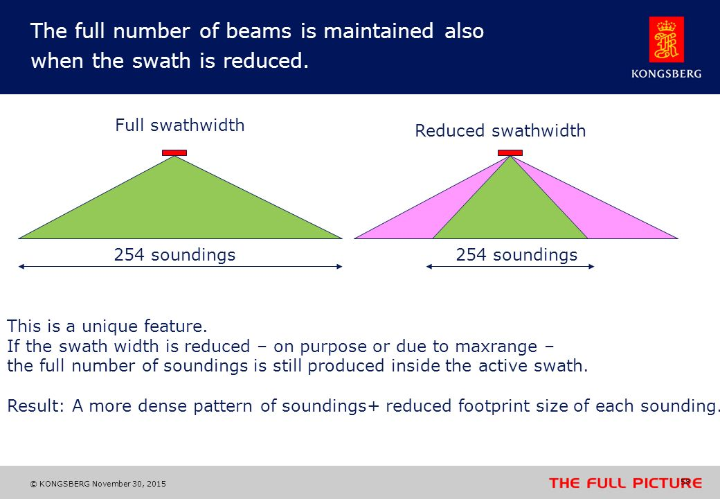 The full number of beams is maintained also when the swath is reduced.
