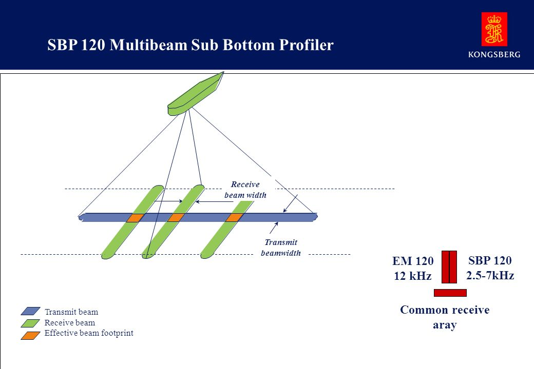 SBP 120 Multibeam Sub Bottom Profiler