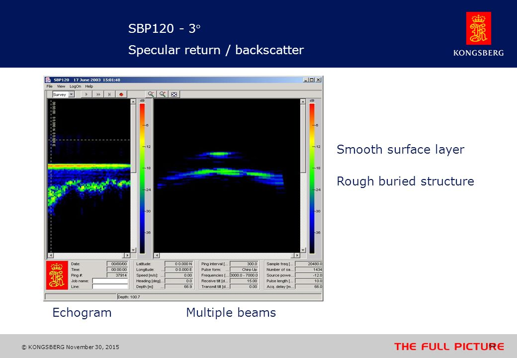 SBP ° Specular return / backscatter