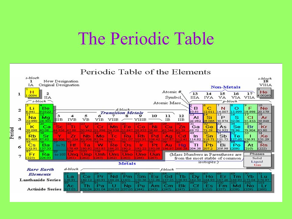 History of the periodic table chapter 5 1 ppt video online download history of the periodic table chapter 5 1 urtaz Choice Image