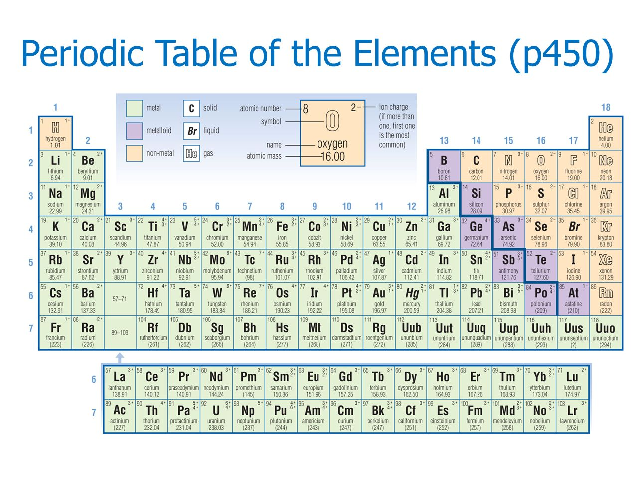 22 The Periodic Table P Ppt Video Online Download