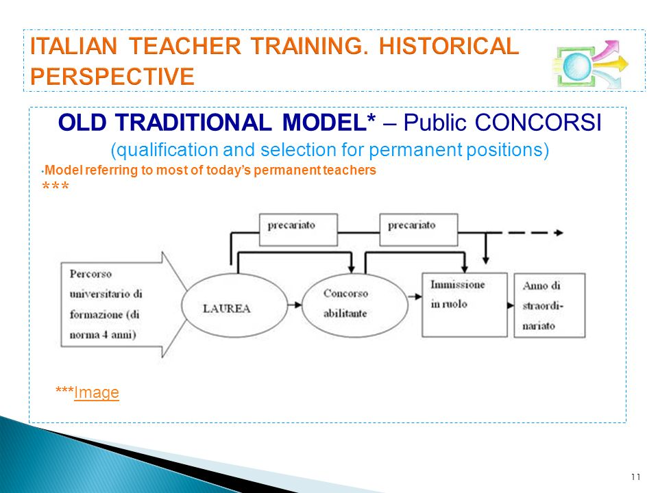 ITALIAN TEACHER TRAINING. HISTORICAL PERSPECTIVE