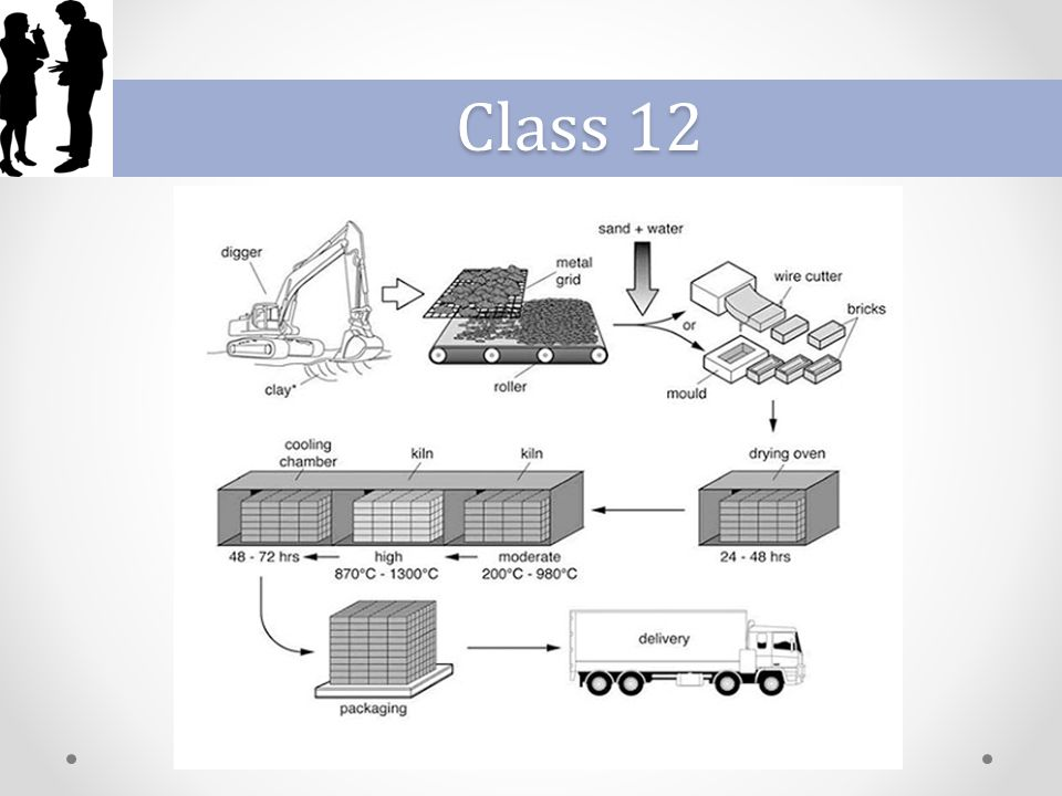 Class 12 lesson 3 ielts process diagram it is less common in the 3 class 12 ccuart Choice Image