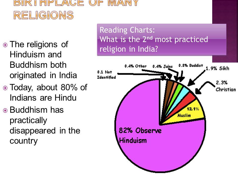 religion in india today