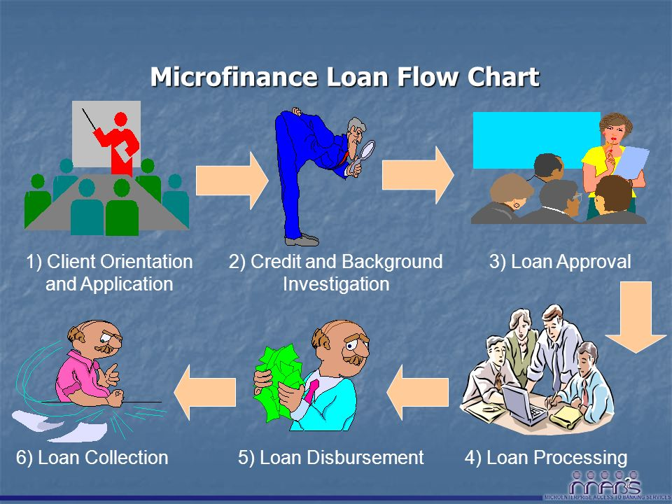 Microfinance Lending Process And Procedures Ppt Video Online Download