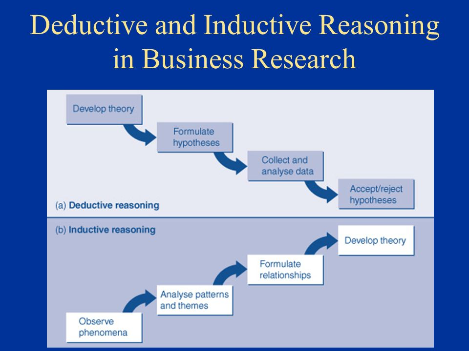 deductive reasoning in research