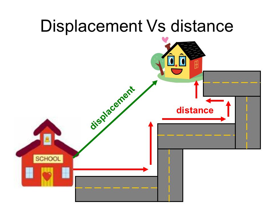 distance and displacement ppt download