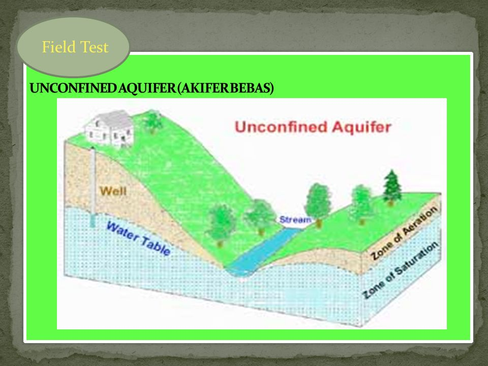 Mekanika tanah 1 pertemuan iii ppt download 5 unconfined ccuart Image collections
